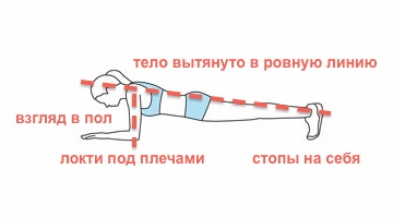 """техника выполнения упражнения на пресс """"планка"""""""